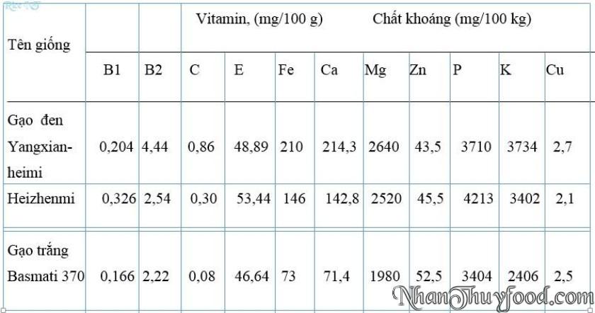 Bảng so sánh thành phần của các loại gạo trên thế giới
