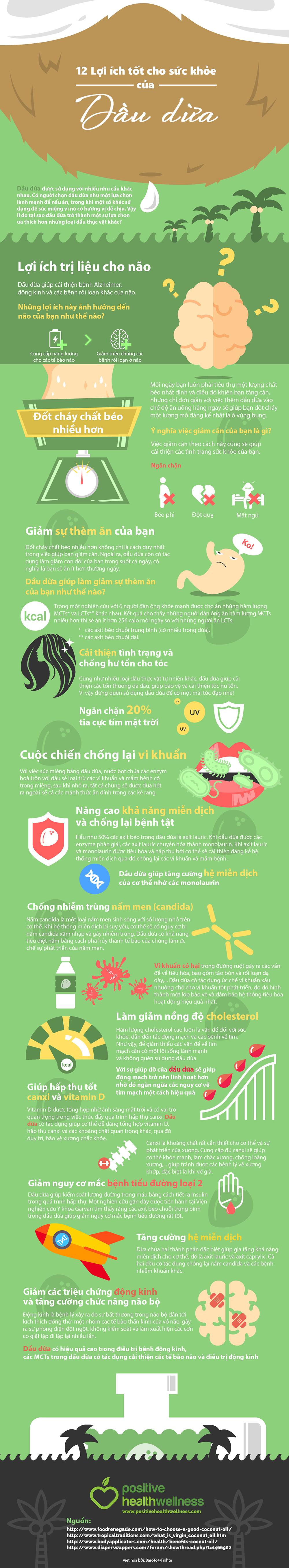 12 lợi ích của dầu dừa