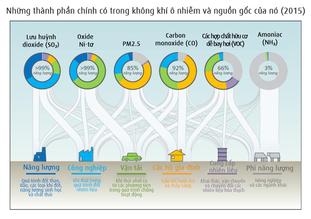 Những thành phần chính gây ô nhiễm không khí và nguồn gốc của nó