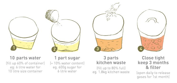 Cách làm chế phẩm enzyme