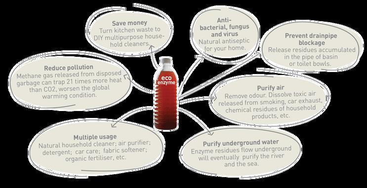 Lợi ích việc sử dụng chế phẩm sinh học