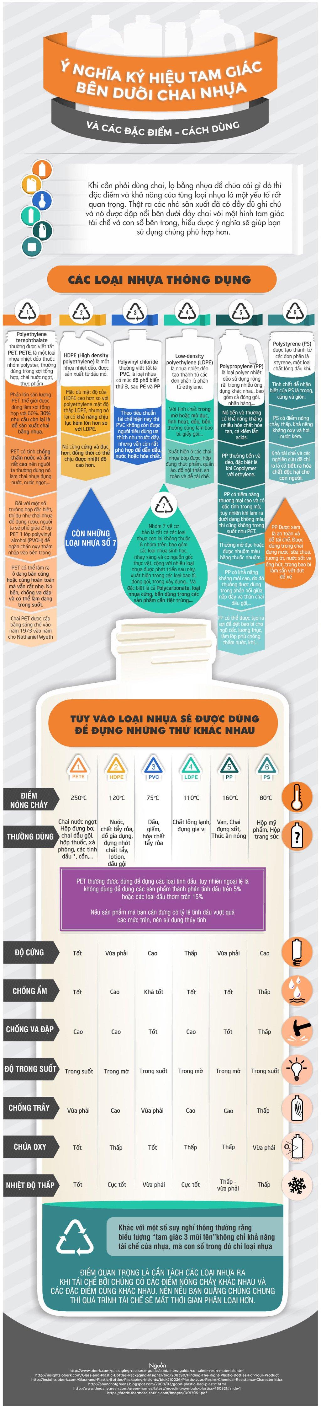 Ý nghĩa các con số ở đáy đồ dùng nhựa (ảnh: tinhte)